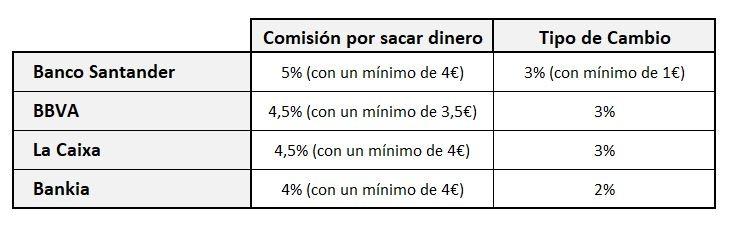 comisiones bancos españoles en el extranjero
